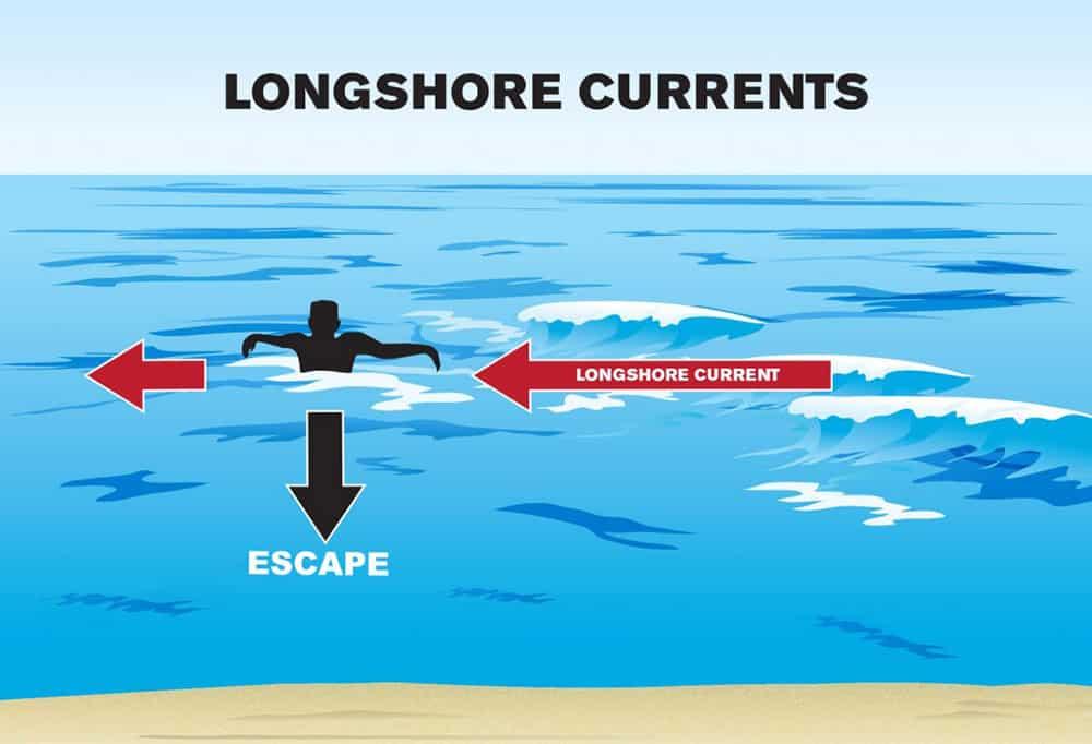 Beach Longshore Current Illustration   Nantucket, MA